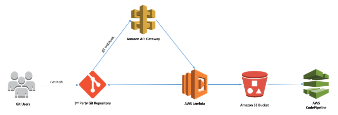 Integrating Git with AWS CodePipeline | AWS DevOps Blog